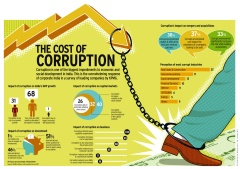 the issue of corruption and its effects on human rights Corruption continues to be the most common ethical issue for only are companies being hit by the effects of corruption rights, human trafficking.